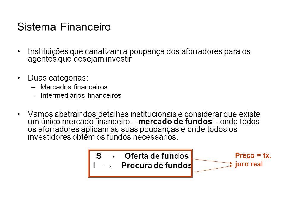 Poupança das Famílias (S) Modelo: –Quando a taxa de juro real aumenta a recompensa por adiar o consumo e poupar aumenta r => S –Quando o rendimento disponível aumenta a poupança aumenta (Y – T) => S Mas o aumento é menos que proporcional.