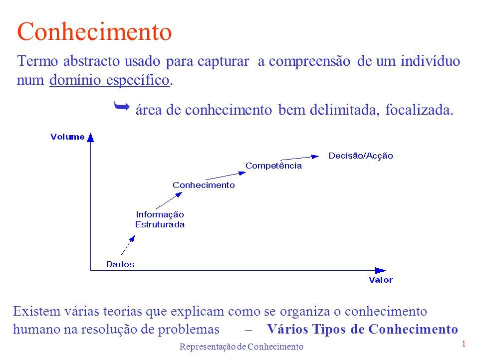 Representação de Conhecimento 2 Tipos de Conhecimento Conhecimento Procedimental Conhecimento Declarativo Meta-Conhecimento Conhecimento Heurístico Conhecimento Estrutural Representação do Conhecimento Método usado na codificação do conhecimento contido na Base de Conhecimento do Sistema Pericial Não existe uma representação única ideal para todos os tipos de conhecimento
