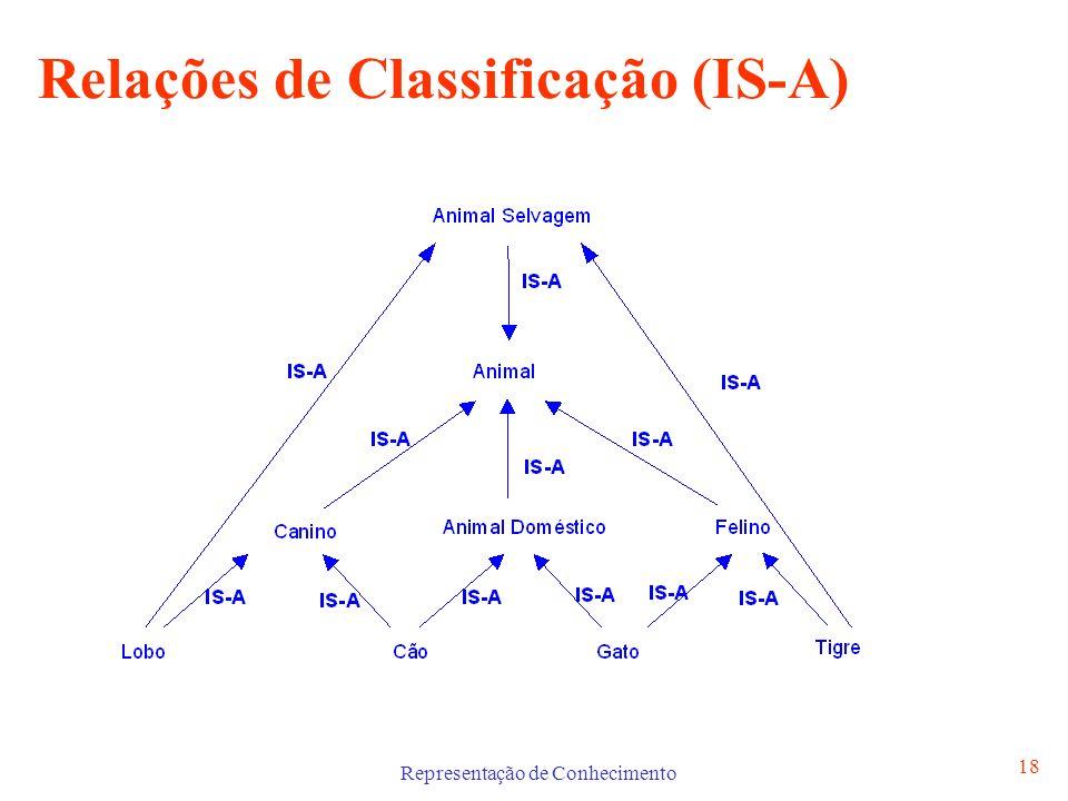 Representação de Conhecimento 19 Relações de Pertença (IS-PART) As relações de pertença (IS-PART) organizam o conhecimento através da composição ou decomposição de componentes.