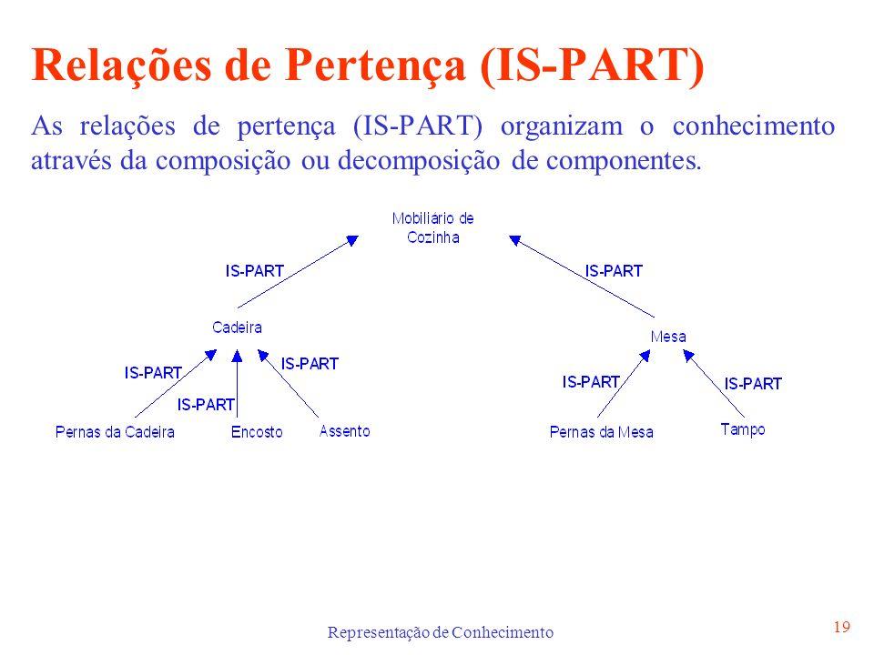 Representação de Conhecimento 20 Relações de Classificação (IS-A) e de Pertença (IS-PART) As relações IS-A e IS-PART podem ser combinadas na mesma representação.