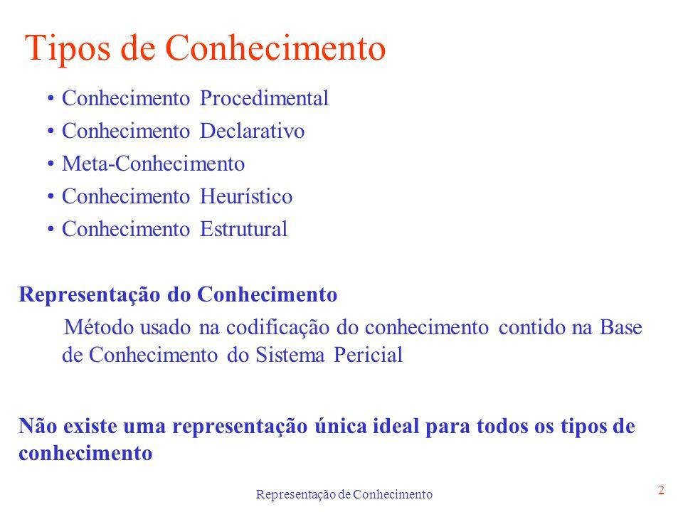 Representação de Conhecimento 3 Conhecimento Procedimental Descreve como um problema é resolvido ou como agir perante uma dada situação (como fazer).