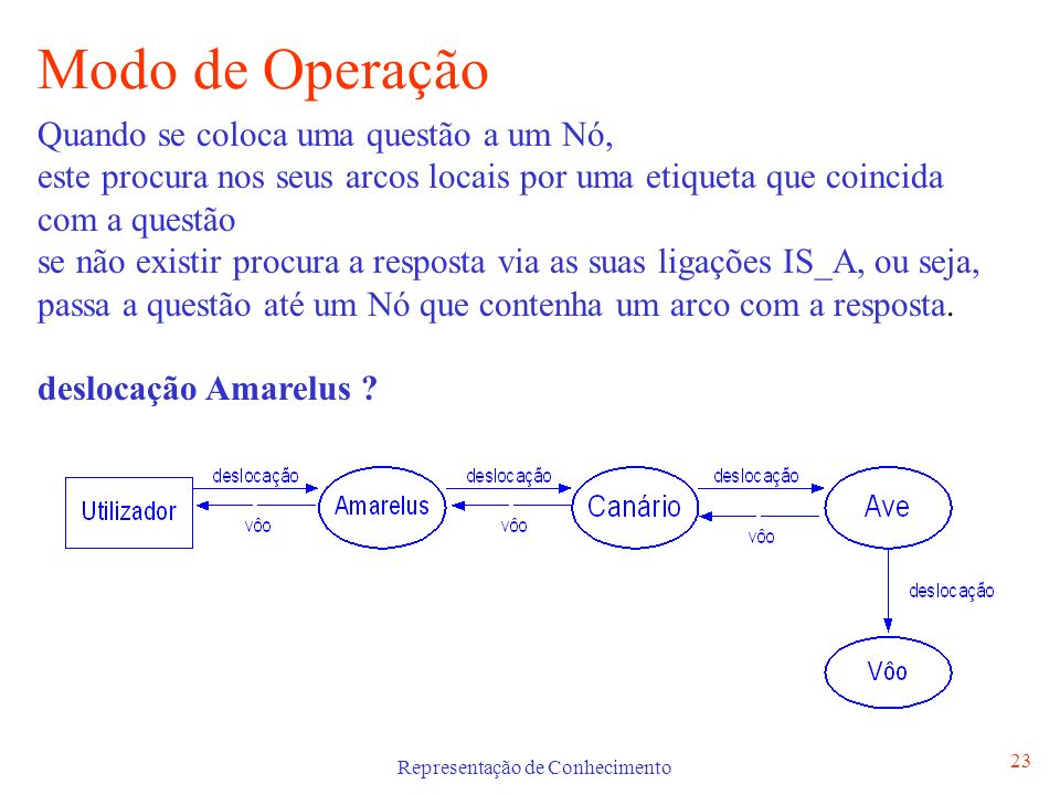 Representação de Conhecimento 24 Inferência sobre Redes Semânticas Para descrever o processo de inferência nas Redes Semânticas vamos usar lógica: Cada ligação É traduzido para relação (Obj1,Obj2) Deslocação Amarelus .