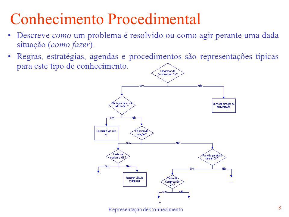 Representação de Conhecimento 4 Conhecimento Declarativo Descreve o que é conhecido acerca de um determinado problema.