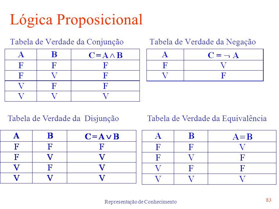 Representação de Conhecimento 84 Lógica Proposicional Tabela de Verdade da Implicação A B ¬ A B Exemplo SE a bateria está em baixo ENTÃO o carro não vai arrancar