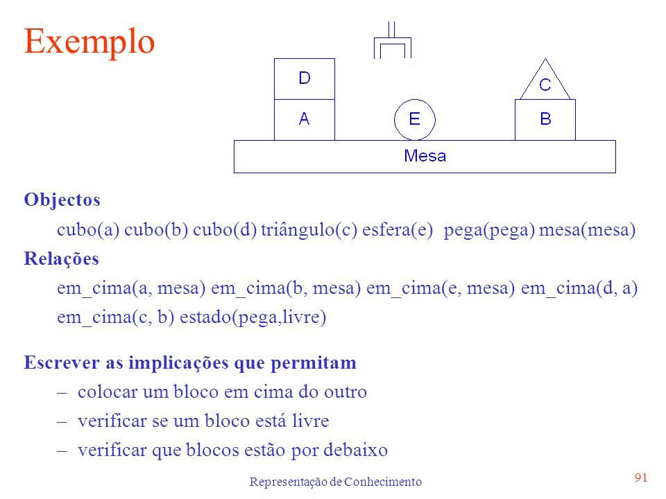 Representação de Conhecimento 92 Exemplo - Blocos Colocar um bloco em cima do outro Condições: Pega tem de segurar bloco a colocar em cima Tem de haver pelo menos um bloco livre para se colocar bloco em cima X Y [ pega_segura(X) livre(Y) coloca_em_cima(X, Y) ] verificar se um bloco está livre X ( Y em_cima(Y,X) livre(X) ) verificar que blocos estão por debaixo X Y ( em_cima(Y,X) em_baixo (X,Y) )