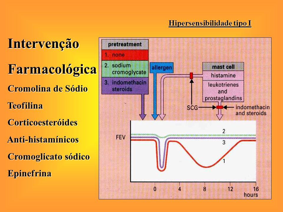 IntervençãoFarmacológica Cromolina de Sódio Cromolina de Sódio Teofilina Teofilina Corticoesteróides Corticoesteróides Anti-histamínicos Anti-histamínicos Cromoglicato sódico Cromoglicato sódicoEpinefrina Hipersensibilidade tipo I