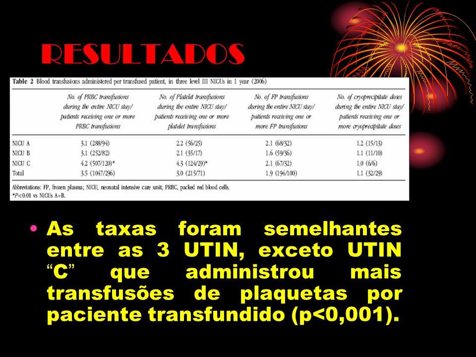 RESULTADOS 70% das transfusões de eritr ó citos e 69% das transfusões de plaquetas foram realizadas de acordo com as diretrizes.