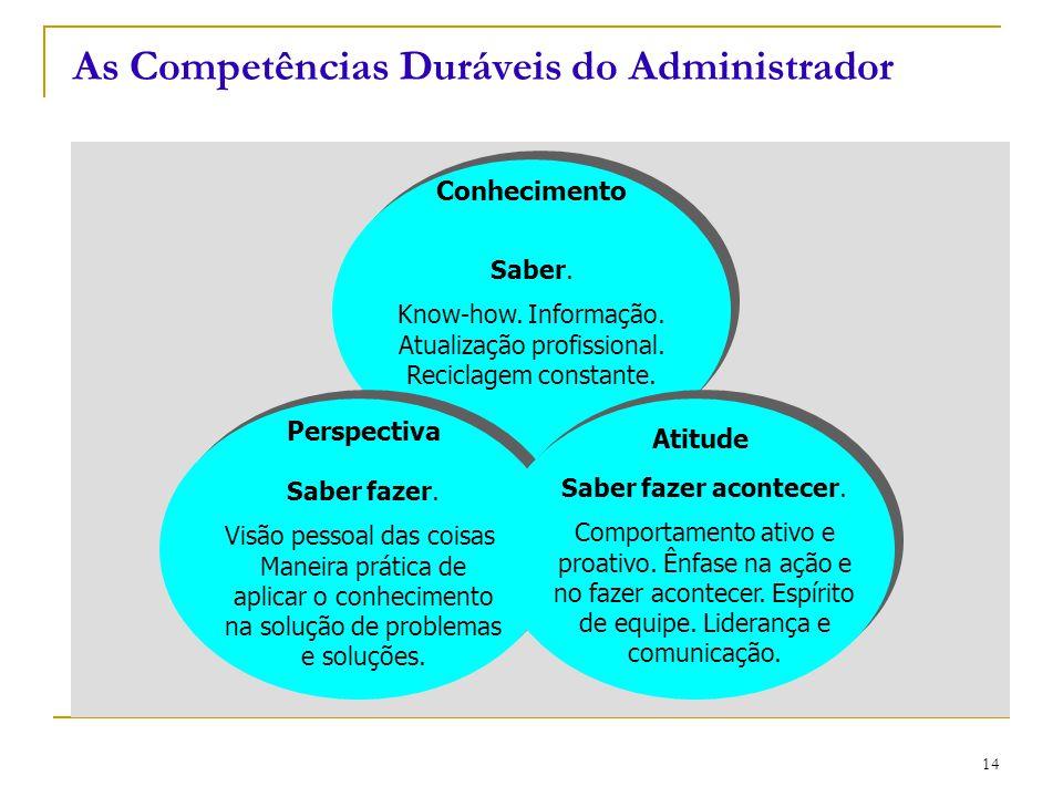 CEUT 15 1.Crescimento da organizações; 2. Concorrência mais aguda; 3.