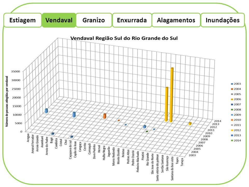 EstiagemEnxurradaVendaval Alagamentos Granizo Inundações A duração da chuva de granizo depende da extensão vertical da zona de água no interior da nuvem.