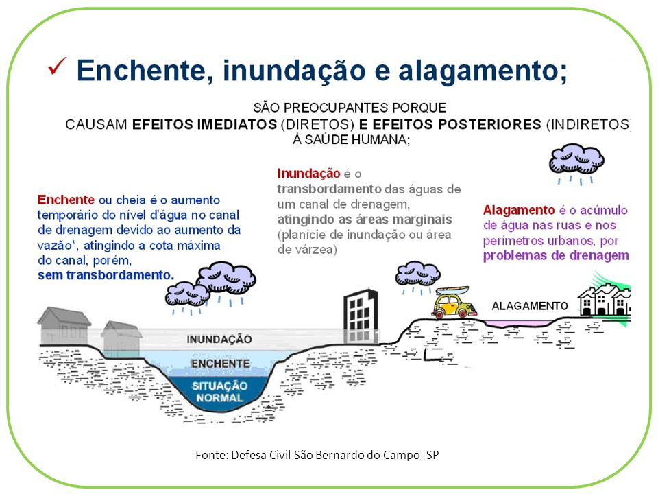 EstiagemEnxurradaVendaval Alagamentos Granizo Inundações Enxurrada é considerada quando uma grande quantidade de água corre com violência resultante de chuvas abundantes, ou seja uma inundação brusca.