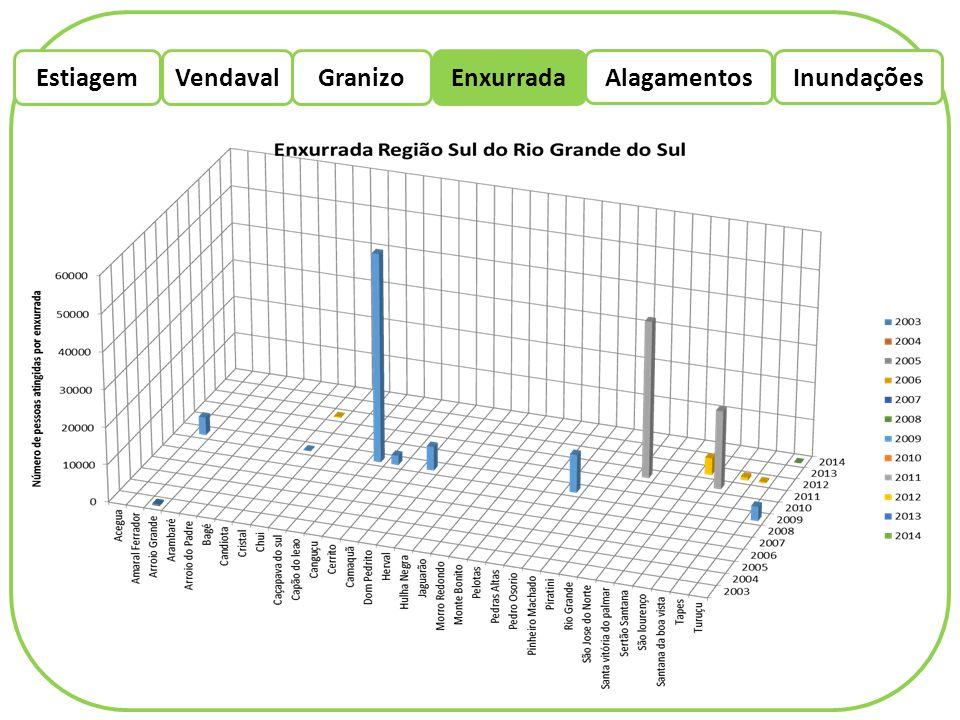 EstiagemEnxurradaVendaval Alagamentos Granizo Inundações São ocasionados pelo acúmulo de água na superfície urbana e, na maioria das vezes, ocorrem por falhas no sistema de microdrenagem.