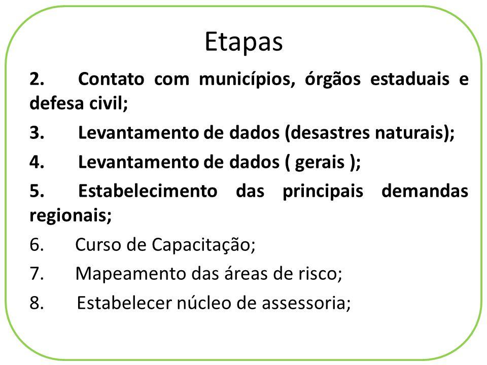 Coleta de dados Contato com os municípios Decretos situação de emergência Dados da defesa civil Visita a municípios Aplicações de questionários Coletas de dados Pluviométricos da Ana