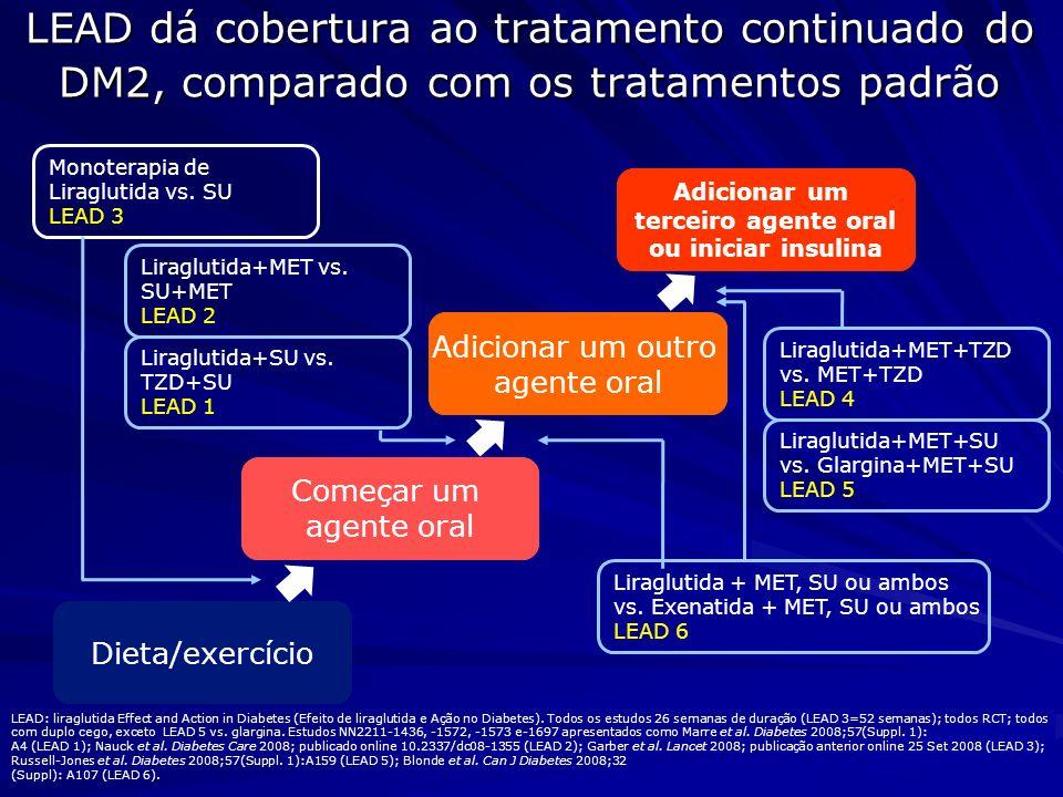 LEAD 3 Mono- terapia LEAD 2 Combina- ção de Metformina LEAD 1 Combina- ção de SU LEAD 4 Combina- ção de Met +TZD LEAD 5 Combina- ção de Met + SU Pacientes randomizados74610911041533581 Duração do es- tudo(semanas)5226262626 Idade (anos)53,056,856,155,157,5 Duração do diabetes (anos)5,47,47,99,29,4 GJ(mM)9,510,09,810,19,2 A1C (%)8,38,48,48,38,2 IMC (kg/m 2 )33,131,030,033,530,5 Peso (kg)98,888,681,696,385,4 LEAD: dados demográficos Marre et al.