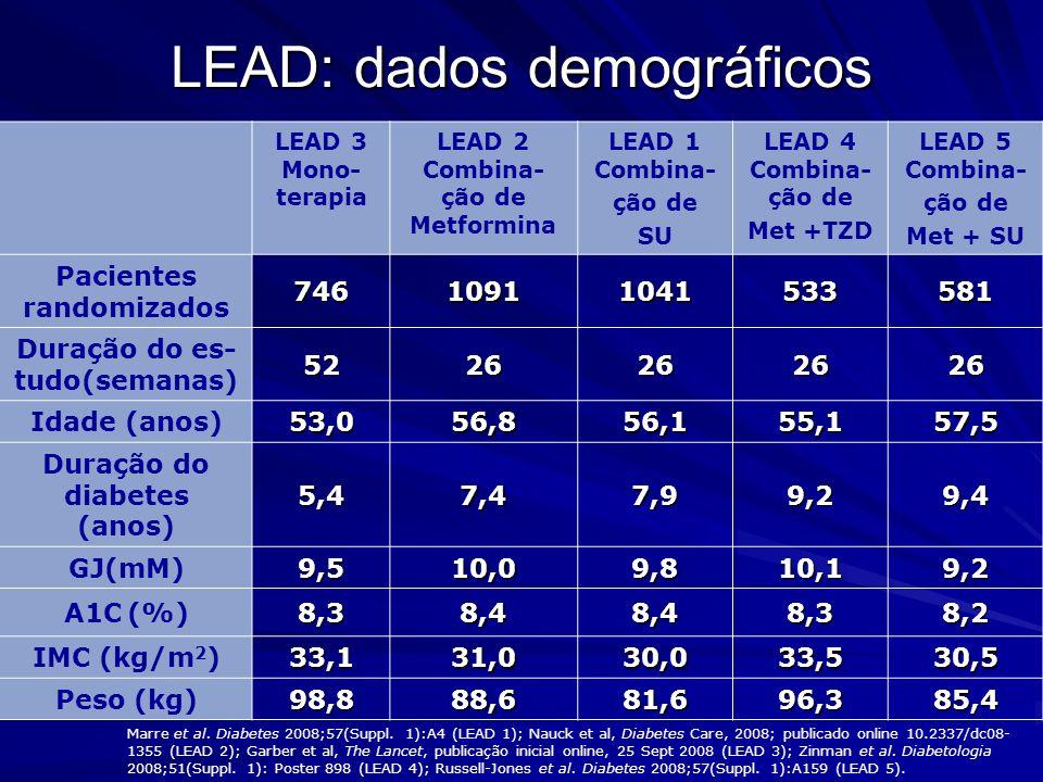 Programa LEAD: reduções na A1C com Liraglutida # Variação na HbA 1c (%) 0.0 -0,2 -0,4 -0,6 -0,8 -1,0 -1,2 -1,4 Combinação SU LEAD 1 Combinação Metformina LEAD 2 Combinação Met + TZD LEAD 4 Combinação Met + SU LEAD 5 -1,6 -1,3* -1,5* Monoterapia LEAD 3 -1,4* -1,3 -1,1 -1,6* -1,2* -1,5* Significativo *vs.