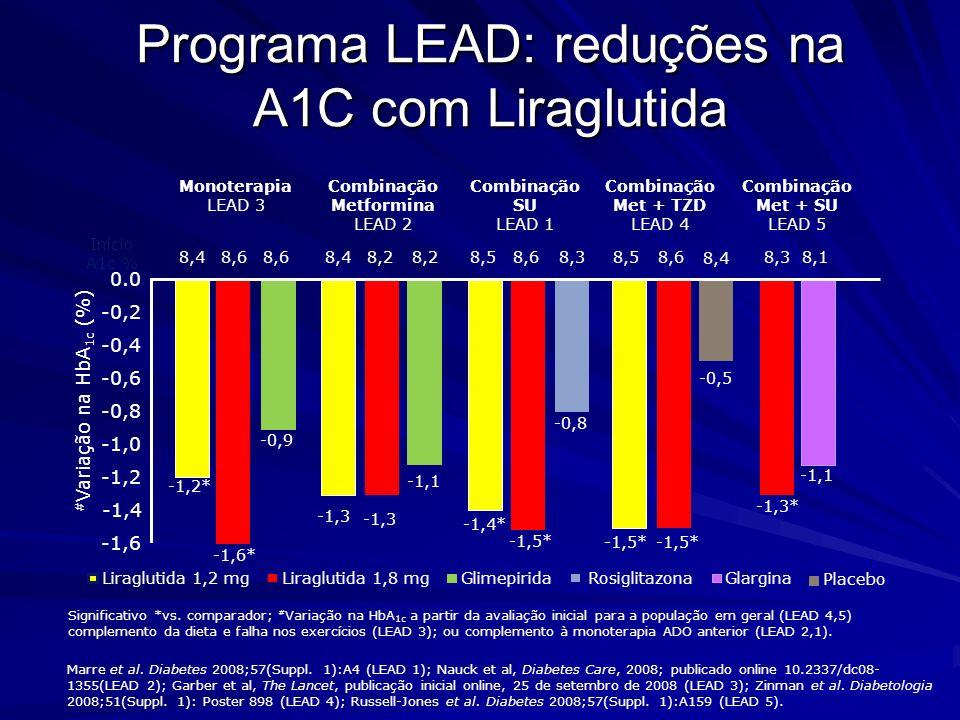Percentual de pacientes atingindo metas da ADA quando adicionam Liraglutida Liraglutida 1,8 mg Liraglutida 1,2 mg % atingindo metas da ADA Combinação SU LEAD 1 Combinação Metformina LEAD 2 Combinação Met + TZD LEAD 4 Combinação Met + SU LEAD 5 Monoterapia LEAD 3 ***p<0,0001 **p<0,001 vs.