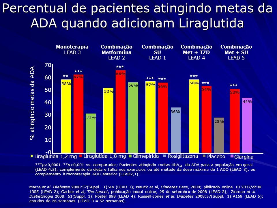Quando usado para tratar DM2, Liraglutida reduz consistentemente a pressão arterial sistólica Variação na PSS (mmHg) Combinação SU LEAD 1 Combinação Met LEAD 2 Combinação Met + TZD LEAD 4 Combinação Met + SU LEAD 5 Mono- terapia LEAD 3 1 -5 -6 -7 -4 -3 -2 0 -0,7 -2,8 0,4 -2,6 -2,8 -6,6 Liraglutida 1,8 mgLiraglutida 1,2 mgGlimepiridaRosiglitazonaGlargina -5,5 -4,0 0,5 -0,9 -2,3 -2,1 -3,6 ***p<0,0001 **p<0,001 *p<0,05 vs.