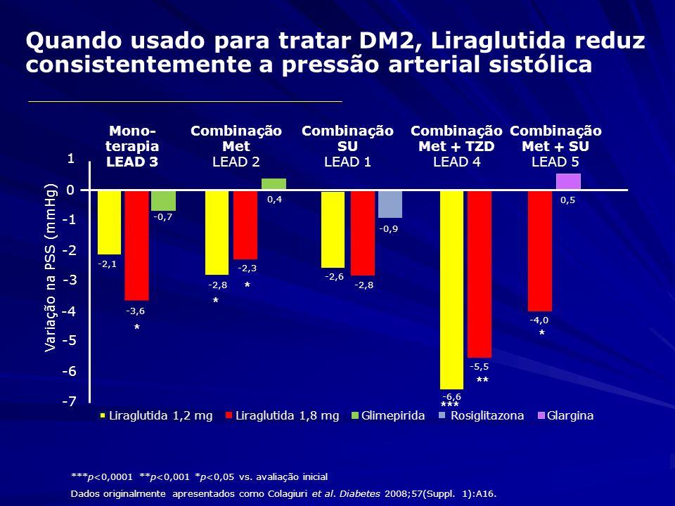 Redução de peso sustentada durante 52 semanas com Liraglutida Liraglutida 1,8 mg/dia Liraglutida 1,2 mg/dia Glimepirida 4 mg/dia Circunferência abdominal foi reduzida a partir da avaliação inicial em 3,0 cm com liraglutida 1,8 mg Circunferência abdominal aumentou em 0,4 cm com glimepirida (p<0,0001) ***p<0,0001 para variação a partir da avaliação inicial Garber et al.