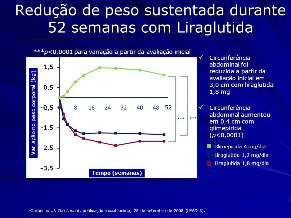 Liraglutida reduz a gordura corporal e visceral Variação na gordura corporal Escaneamento DXA -4 -3 -2 0 1 2 3 Variação na gordura corporal kg (%) Liraglutida 1,2 mg + met Glimepirida + met -1,6* (-1,1%*) -2,4* (-1,2%*) +1,1 kg (+0,4%) Liraglutida 1,8 mg + met Gordura visceral vs.