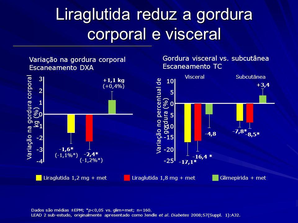 Poucos pacientes se afastaram devido à náusea Náusea (%) Afastamentos devido à náusea (n/total pacientes) LEAD 3 mono Liraglutida 1,8 mg 295/246 Glimepirida90/248 LEAD 2 Combinação Metformin Liraglutida 1,8 mg 1915/242 Glimepirida30/242 LEAD 1 Combinação SU Liraglutida 1,8 mg 72/234 Rosiglitazona30/231 LEAD 4 Combinação Met +TZD Liraglutida 1,8 mg 4016/178 Placebo90/175 LEAD 5 Combinação Met + SU Liraglutida 1,8 mg 142/230 Glargina10/232 Marre et al.