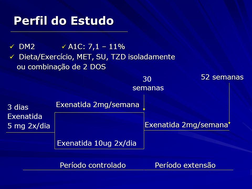 Características Demográficas PerfilExenatida (1x/semana) Exenatida BID Exenatida (1x/semana) n148147 / (%)57/4353/47 Idade (anos) 56±9 55±10 Peso (kg) 102,9±19,0 102,2±20,2 IMC (kg/m 2 ) 35,2±5,0 34,9±5,1 A1C (%) 8,3±1,0 8,2±0,9 Glicemia de Jejum (mg/dl) 172±45 166±41 Duração Diabetes (anos) 7,2±5,8 6,4±4,6 dados em média ± SD