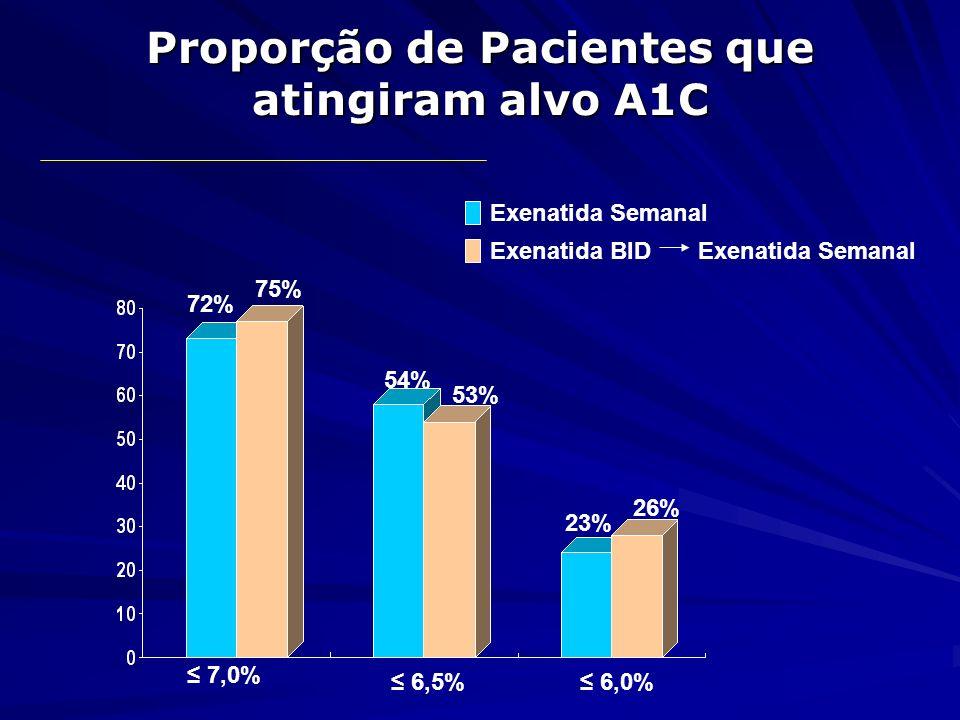 Perda de peso em 52 semanas Todos pacientes recebendo Exenatida: 1x/semana -4,5 Kg -4,1 Kg
