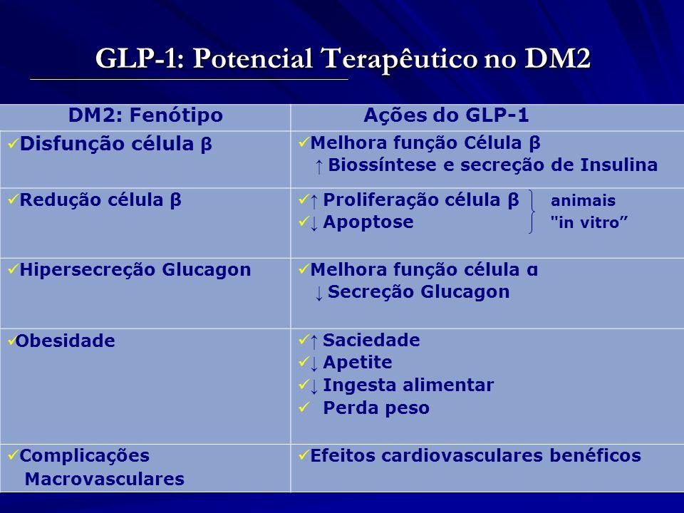 Efeitos do GLP-1 em Humanos Promove saciedade e reduz o apetite Células Beta: Melhoram a secreção de insulina dependente de glicemia Adapted from Flint A, et al.