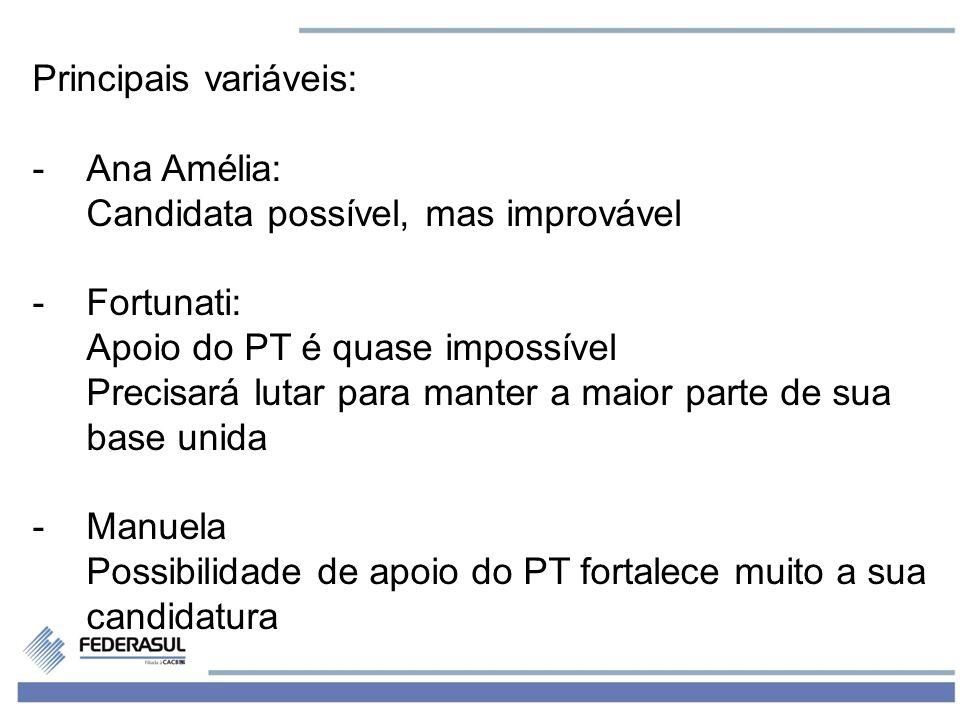 6 -Principais variáveis: - PT: Não parece ter mais a força de antigamente em Porto Alegre.