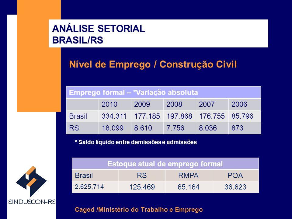 SINDUSCON-RS Nível de Emprego / Construção Civil/RS ANÁLISE SETORIAL BRASIL/RS Caged /Ministério do Trabalho e Emprego