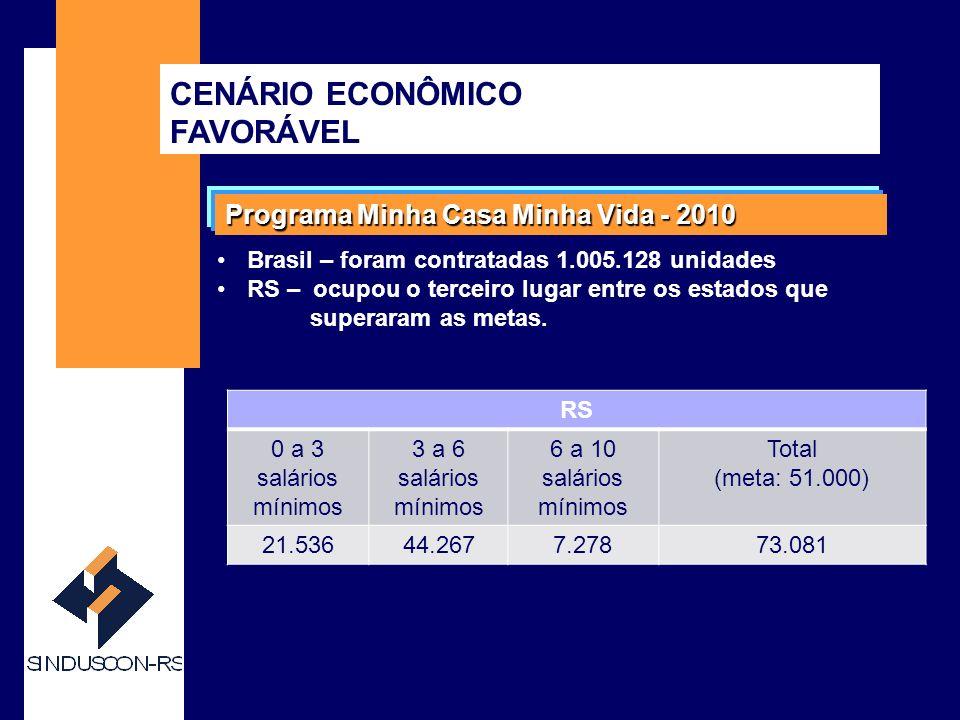 SINDUSCON-RS CENÁRIO ECONÔMICO FAVORÁVEL Financiamento habitacional BrasilSBPEFGTSTotal *2011R$ 82,5 bilhõesR$ 45 bilhõesR$ 127, 5 bilhões 2010R$ 56,1 bilhõesR$ 23 bilhõesR$ 98 bilhões 2009R$ 34 bilhõesR$ 16 bilhõesR$ 50 bilhões 2008R$ 30 bilhõesR$ 10,4 bilhõesR$ 40,4 bilhões 2007R$ 18,2 bilhõesR$ 6,9 bilhõesR$ 25,1 bilhões 2006R$ 9,3 bilhõesR$ 7 bilhõesR$ 16,3 bilhões * Previsão para 2011 O RS participa com cerca de 7% deste recursos.