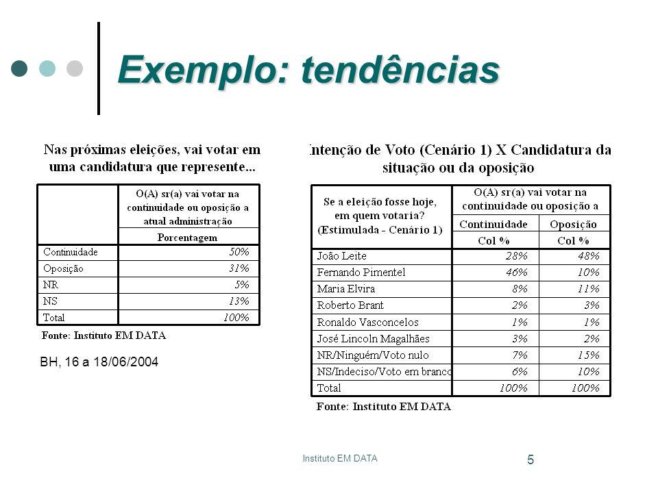 Instituto EM DATA 6 Exemplo: tendências BH, 25 a 27/08/2004