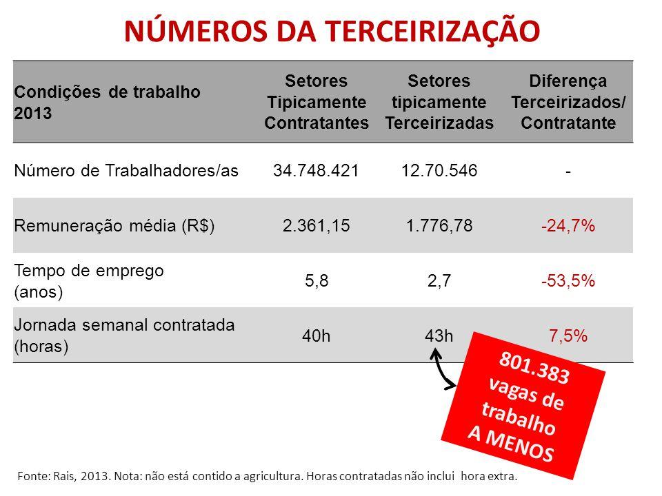 NÚMEROS DA TERCEIRIZAÇÃO Fonte: Pesquisa de Percepção dos Trabalhadores em Setores e empresas selecionados, CUT, 2010-2011.