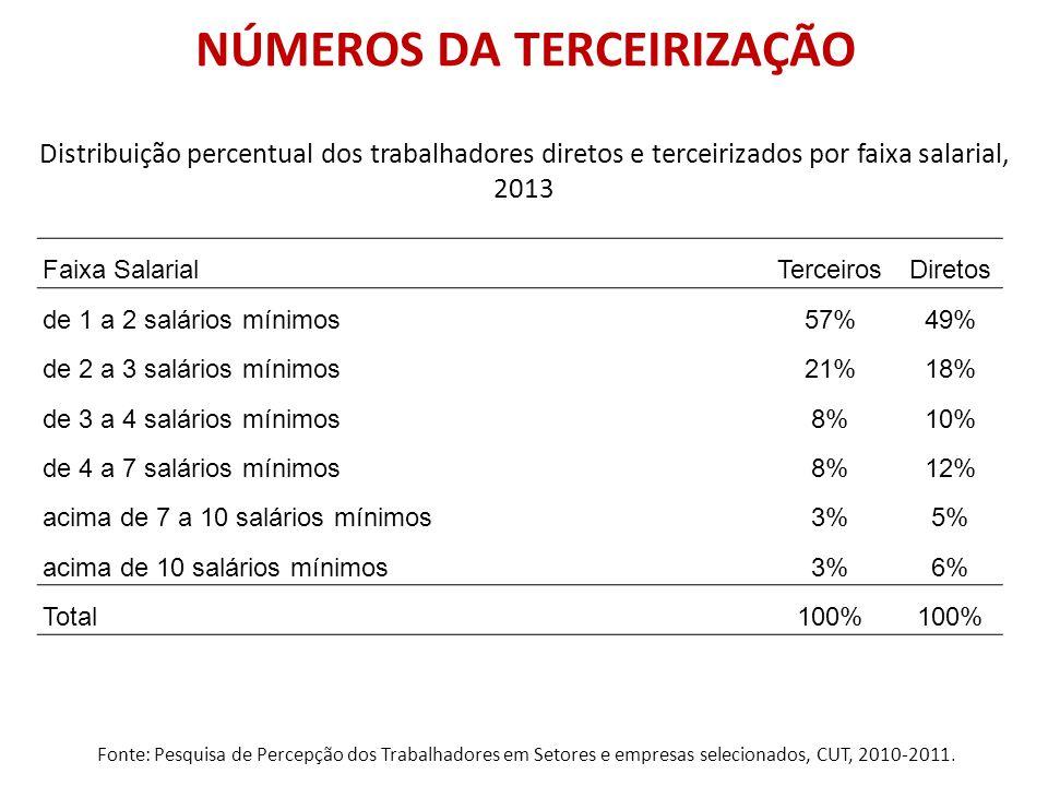 NÚMEROS DA TERCEIRIZAÇÃO Fonte: Rais 2012 e Caged 2013.