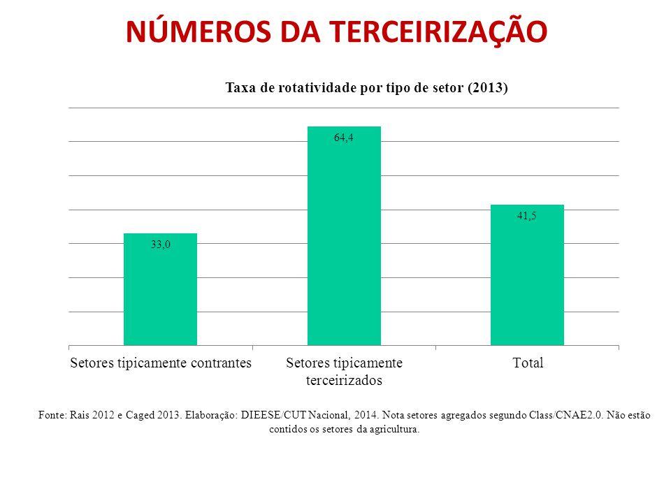FACES DA TERCEIRIZAÇÃO CALOTE  Entre as 100 empresas que possuem mais processos julgados nos tribunais trabalhistas brasileiros, ainda sem quitação – 20 são empresas de terceirização de serviços e apenas as cinco maiores nesse quesito, somam 9.297 processos.