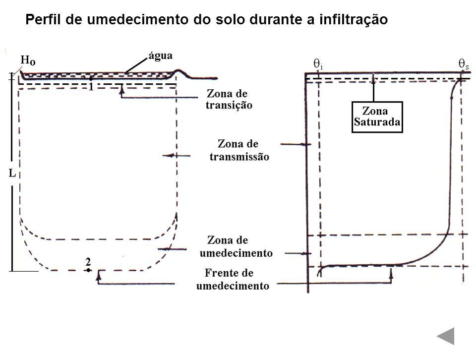 Taxa de infiltração vertical em dois tipos de textura do solo