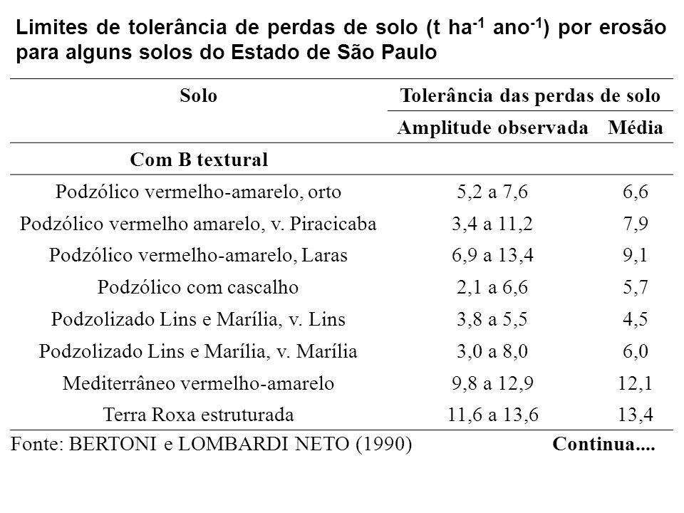 SoloTolerância das perdas de solo Amplitude observadaMédia Com B Latossólico Latossolo roxo10,9 a 12,512,0 Latossolo vermelho-escuro, orto11,5 a 13,312,3 Latossolo vermelho-escuro, f.