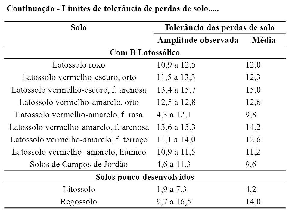 CulturaPerdas de terra (t ha -1 ano -1 ) Culturas anuais Algodão24,8 Amendoim26,7 Arroz25,1 Feijão38,1 Milho12,0 Soja20,1 Outras24,5 Culturas temporárias Cana12,4 Mamona41,5 Mandioca33,9 Culturas permanentes Banana0,9 Café0,9 Laranja0,9 Outras0,9 Pastagem0,4 Reflorestamento0,9 Perdas de terra associadas aos diferentes tipos de uso dos solos agrícolas no Estado de São Paulo