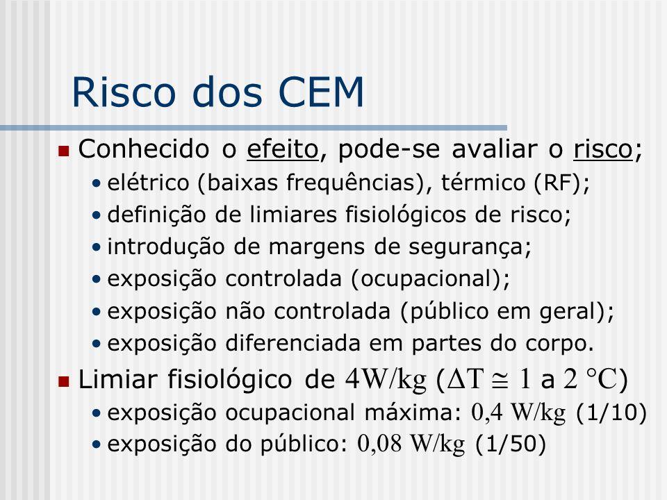 Risco dos CEM A 100 MHz (FM): 0,08 W/kg 0,2 mW/cm 2 potência de emissão100 kW, antena a 80 m; pessoa na rua recebe: 0,12 mW/cm 2.