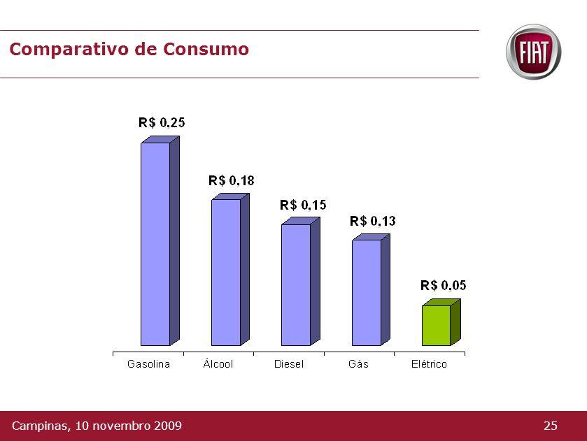 Comparativo de Consumo 25Campinas, 10 novembro 2009