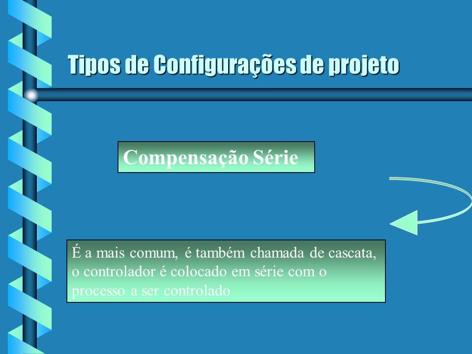 Tipos de Configurações de projeto Compensação De Retroalimentação O controlador é colocado em malha de retroalimentação ( a menor possível) e o esquema é chamado de compensação de retroalimentação