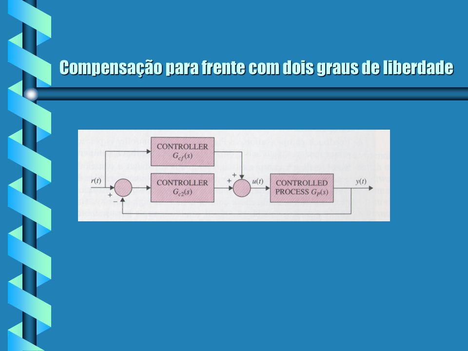 Tipos de Configurações de projeto comentários Os métodos de compensação em cascata, com retroalimentação e com retroalimentação de estado, só possuem um grau de liberdade, ou seja só possuem um CONTROLADOR.