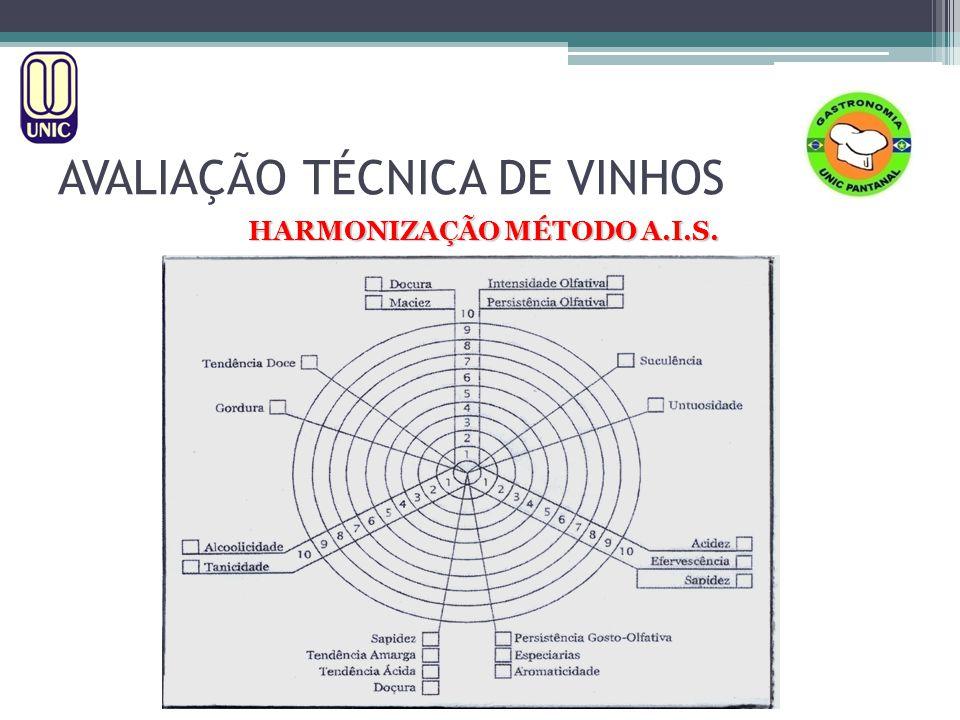 HARMONIZAÇÃO MÉTODO A.I.S.