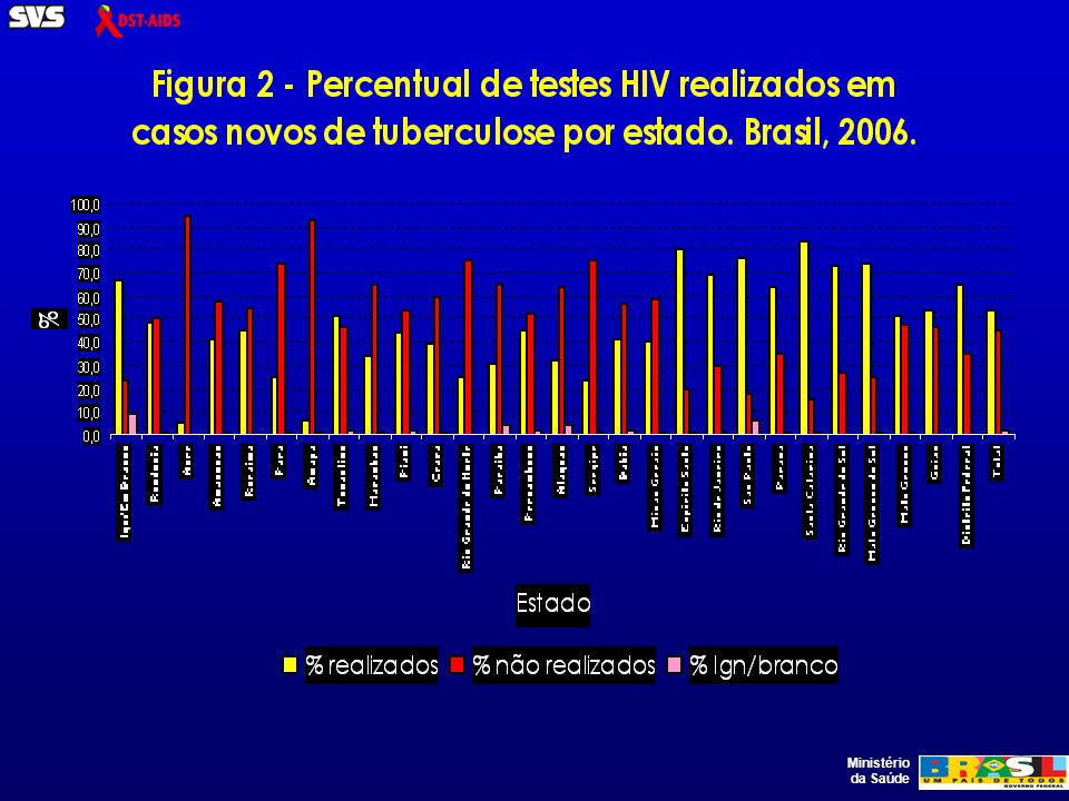 Condições associadas à aids e percentuais acumulados para o período de 1982 a 2006: