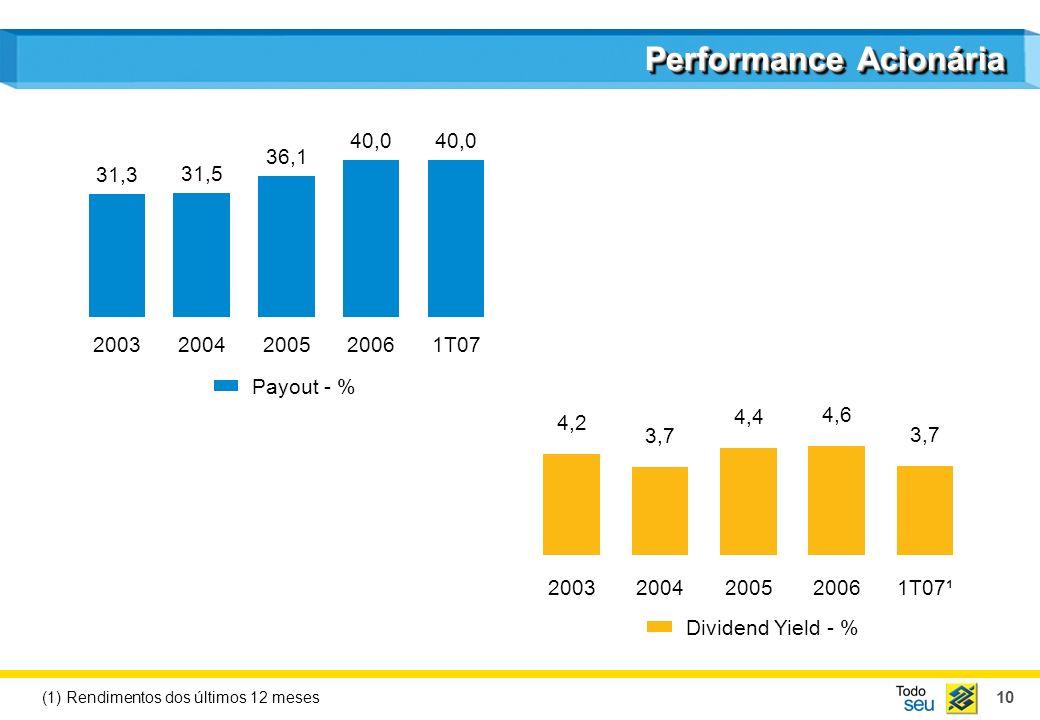 11 Performance Acionária mar/03mar/04mar/05mar/06mar/07 IbovespaBanco do Brasil 760,7% 306,4%