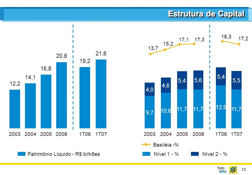 14 DestaquesDestaques Participação de Mercado² - % Carteira de Crédito - R$ bilhões Participação de Mercado - % Ativos - R$ bilhões 20032004200520061T06 1T07 230,1 239,0 253,0 296,4 264,6 321,9 77,6 2003 88,6 2004 101,8 2005 133,2 2006 105,5 1T06 140,4 1T07 16,3 16,9 15,4 16,5 15,3 15,9 14,8¹ 15,1 14,8 15,1 16,5 17,3 CAGR: 10,9% (2) Somente carteira doméstica(1) Participação em dez/06 CAGR: 20,0%
