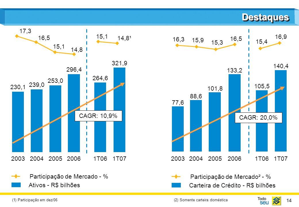 15 DestaquesDestaques Participação de Mercado - % Recursos Administrados - R$ bilhões Participação de Mercado - % Depósitos - R$ bilhões 110,0 2003 115,5 2004 137,7 2005 158,8 2006 139,2 1T06 160,7 1T07 102,7 2003 124,0 2004 153,5 2005 182,7 2006 169,2 1T06 193,1 1T07 19,1 20,1 19,1 20,2 19,7 19,0 20,3¹ 20,0 20,3 20,2 22,4 CAGR: 12,4% (1) Participação em dez/06 CAGR: 21,5%