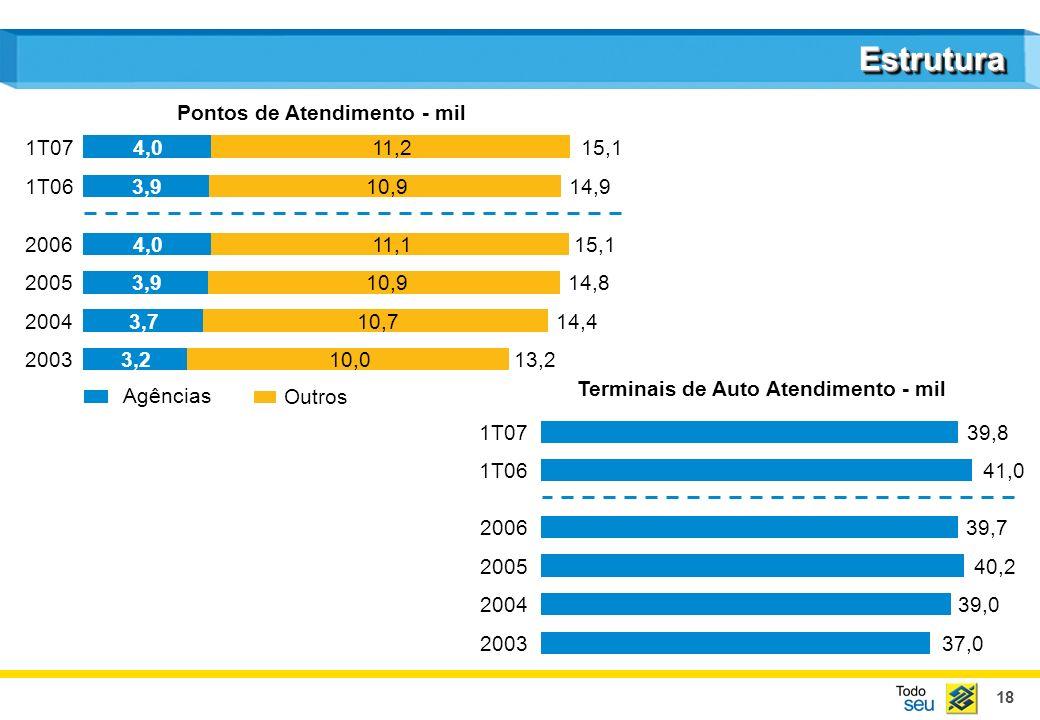 19 EstruturaEstrutura Transações em Canais Automatizados - % TAA Internet Caixa POS Outros Transações por Canais - % 1T06 1T07 2003 88,4 2004 89,2 2005 90,0 1T06 88,6 89,6 1T07 47,0 31,3 11,4 6,4 3,2 45,7 32,5 10,4 7,5 3,1