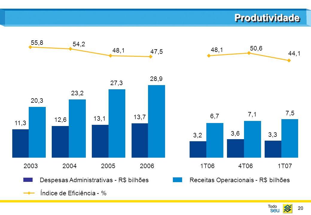 21 Receitas de Prestação de Serviços - R$ bilhões Despesas de Pessoal - R$ bilhões Índice de Cobertura - % ProdutividadeProdutividade 20032004200520061T064T061T07 6,8 5,5 7,1 6,6 7,5 7,6 7,9 8,9 1,9 2,0 1,9 2,1 2,3 2,4 111,6 127,9 112,1 112,9 102,3 93,1 80,6
