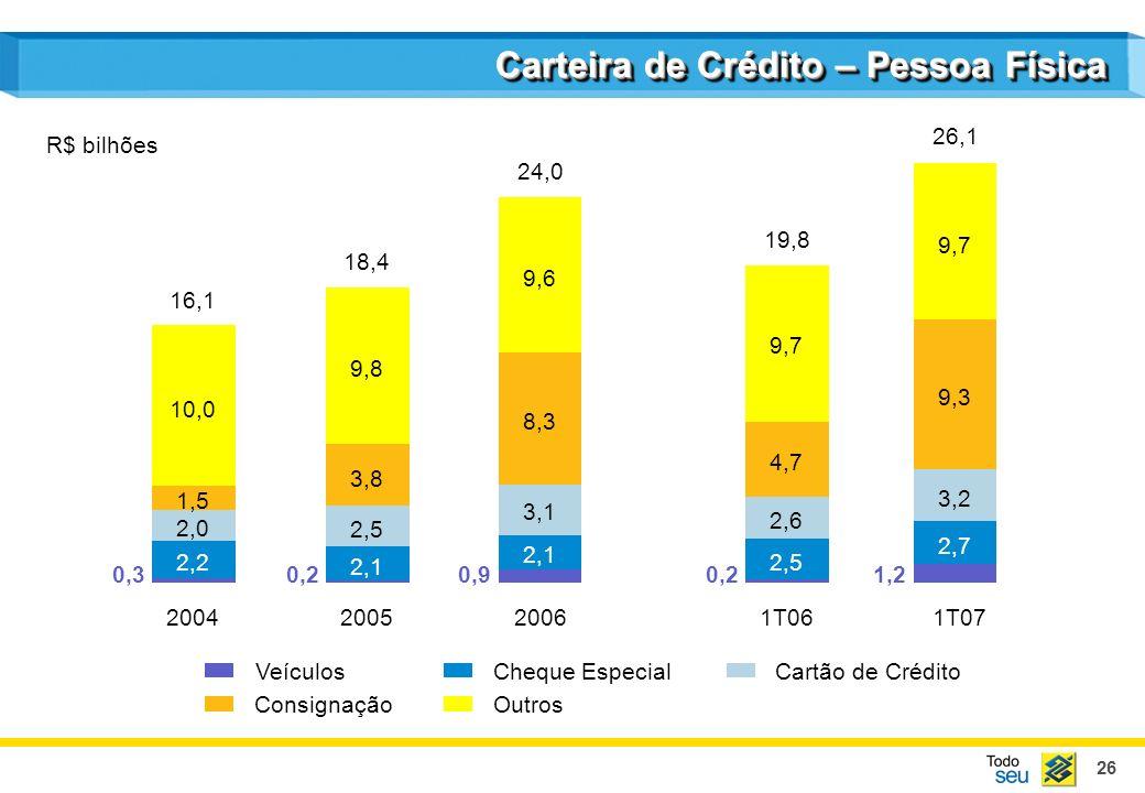 27 Carteira de Crédito – Pessoa Jurídica 2004200520061T061T07 13,2 20,2 15,4 23,1 18,3 33,6 15,5 24,3 19,4 35,7 Médias e Grandes EmpresasMicro e Pequena Empresas 33,4 38,5 51,9 39,8 55,2 R$ bilhões