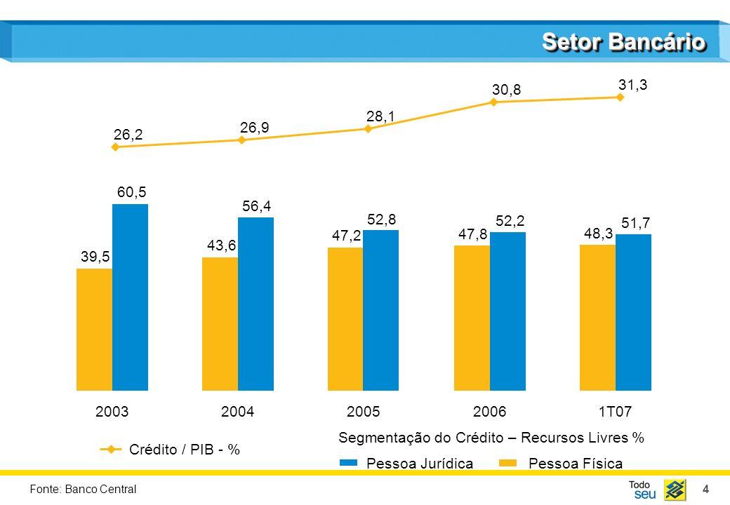 5 Segmentação do Crédito 55,1 29,7 15,2 2003 45,1 26,6 11,7 16,6 2005 42,5 26,7 10,6 20,2 2006 40,9 26,7 11,4 21,0 1T07 47,2 27,5 13,0 2004 12,4 Crédito ConsignadoCartão de Crédito / Cheque Especial VeículosOutros Segmentação do Crédito PF - % Fonte: Banco Central
