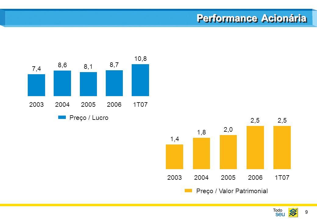 10 Performance Acionária 31,3 2003 31,5 2004 36,1 2005 40,0 2006 40,0 1T07 Payout - % 4,2 2003 3,7 2004 4,4 2005 4,6 2006 3,7 1T07¹ Dividend Yield - % (1) Rendimentos dos últimos 12 meses